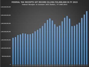 federal_tax_receipts-chart
